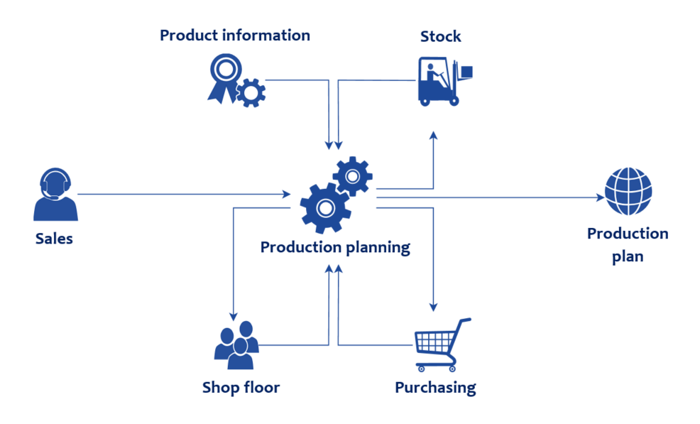 Development of integrated ERP system
