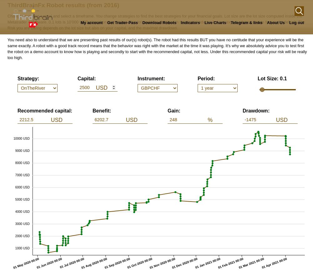 "Project ""ThirdBrainFx"" – Data for Finance."